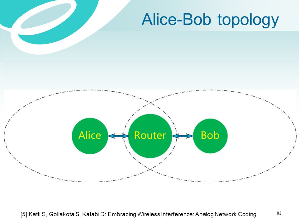 Alice-Bob topology [5] Katti S, Gollakota S, Katabi D: Embracing Wireless Interference: Analog Network Coding.